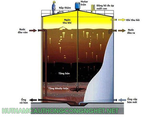 Nguyên lý hoạt động bể UASB