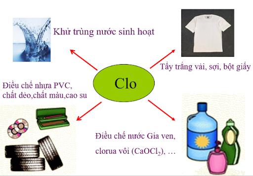 Clorua vôi ứng dụng rất nhiều trong thực tế